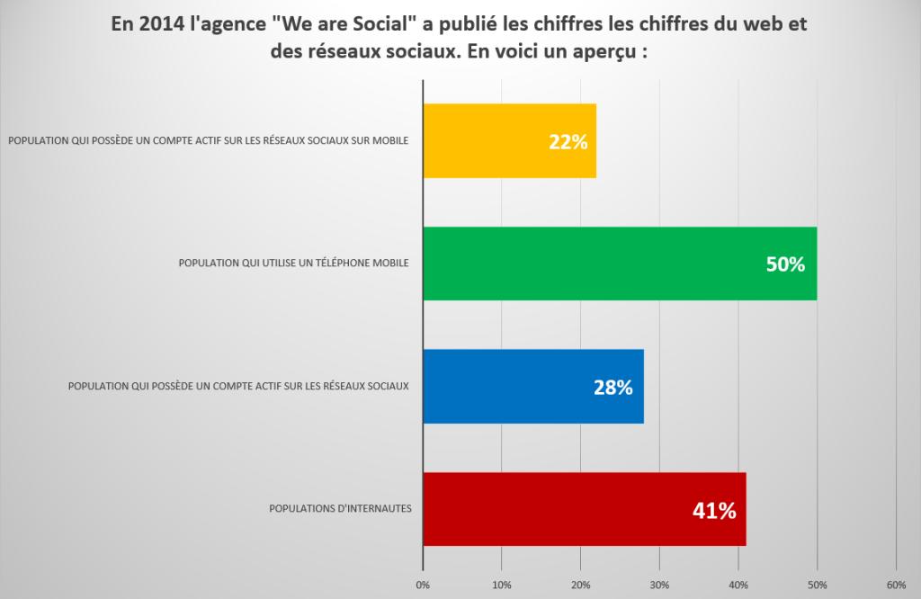 Chiffres du web et réseaux sociaux en 2014
