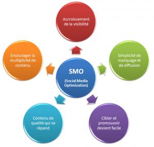 Agences référencement Bordeaux - SMO