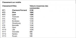 Agences référencement Bordeaux-e-commerce site responsive Bordeaux