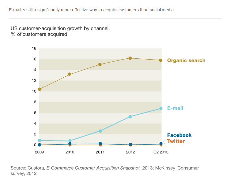 Etude-McKinsey-webmarketing