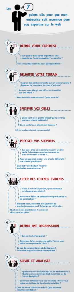 agence webmarketing bordeaux infographie-7-étapes-clés